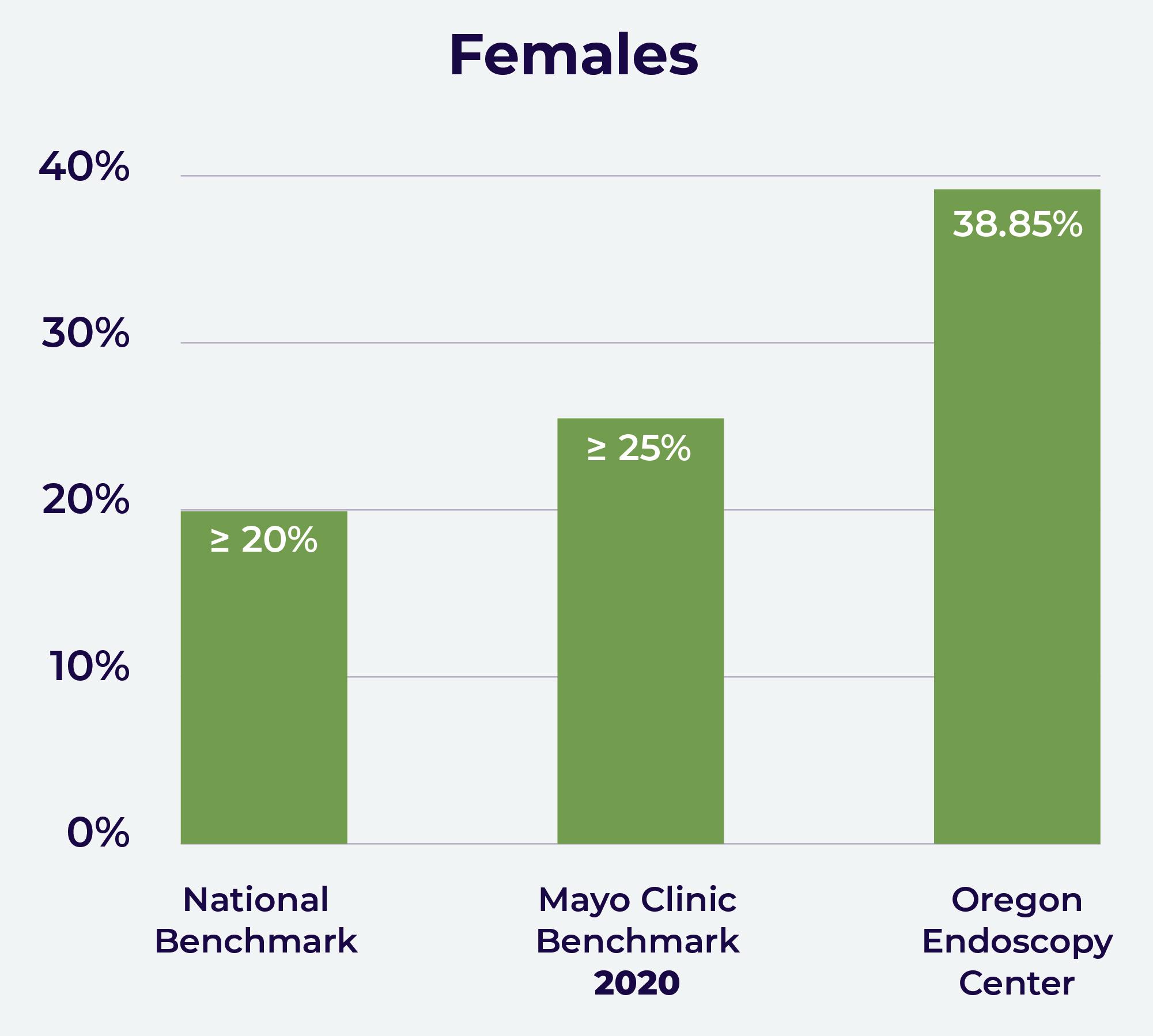 Female Graph